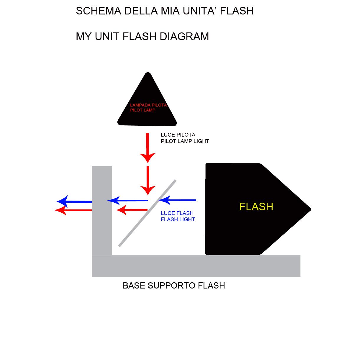 schema-flash